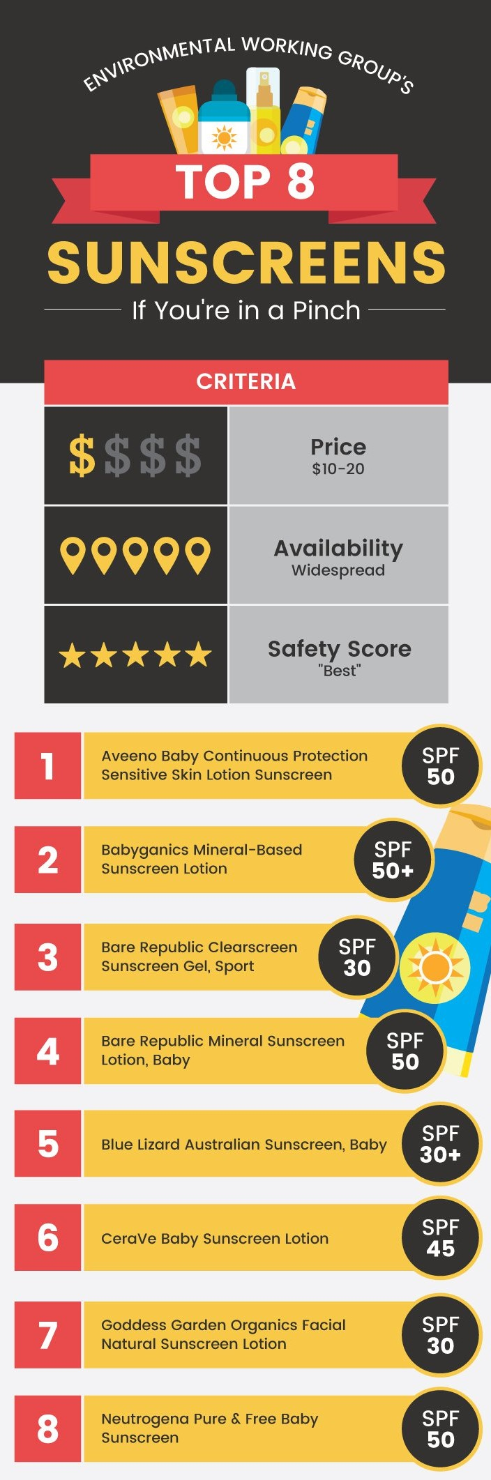 Top-8-Sunscreen-Graphic
